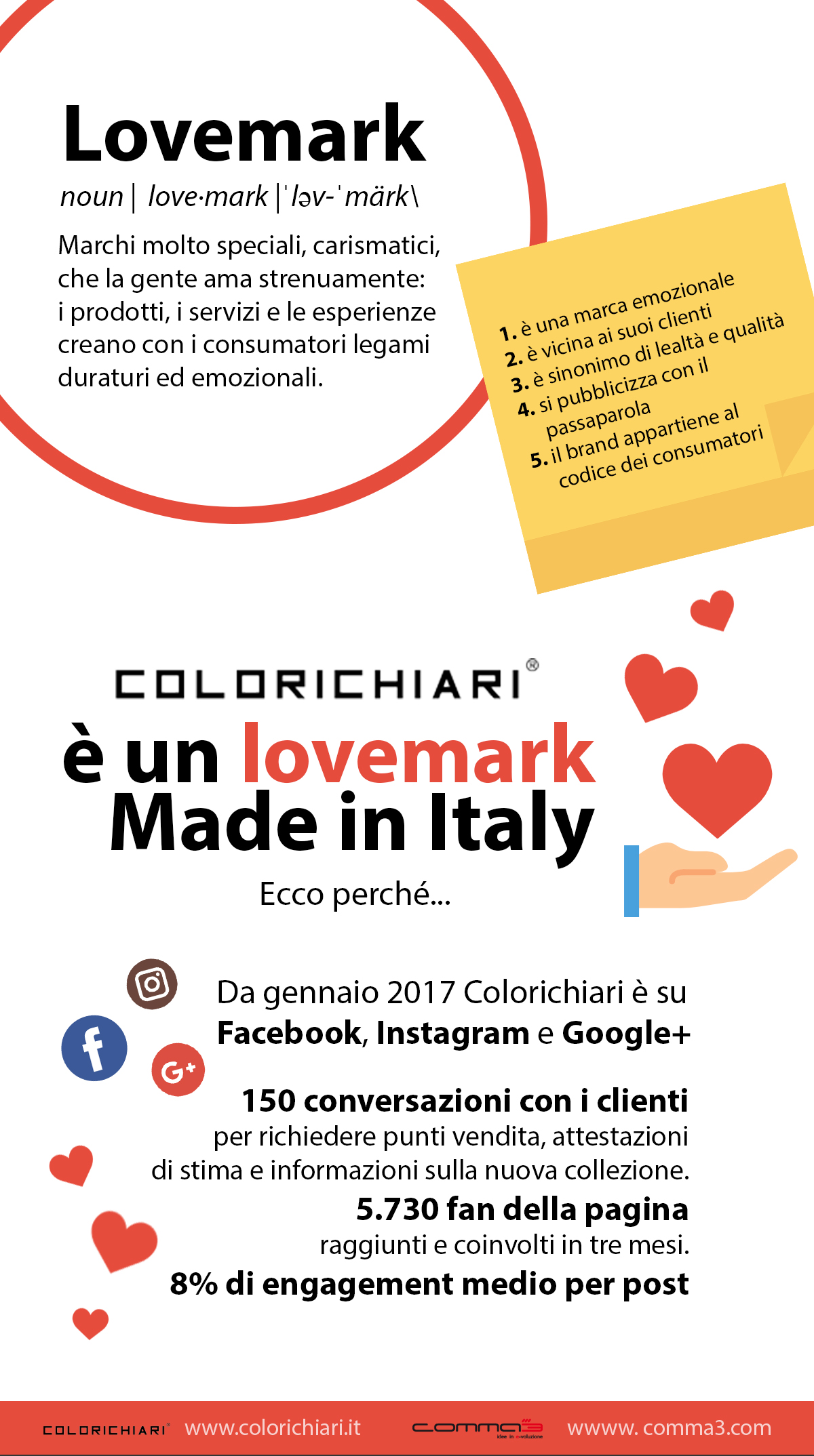 Colorichiari, un lovemark pugliese made in Italy
